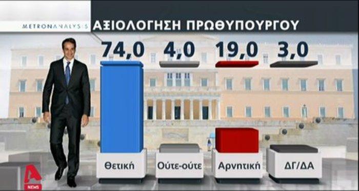 Νέα δημοσκόπηση: Πως αξιολογούν οι πολίτες Μητσοτάκη - Τσίπρα