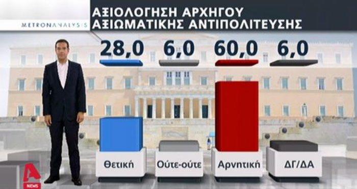 Νέα δημοσκόπηση: Πως αξιολογούν οι πολίτες Μητσοτάκη - Τσίπρα - εικόνα 2