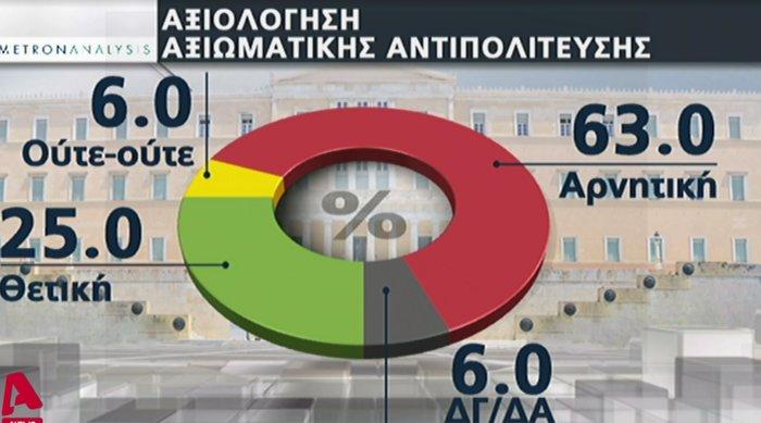 Νέα δημοσκόπηση: Πως αξιολογούν οι πολίτες Μητσοτάκη - Τσίπρα - εικόνα 4