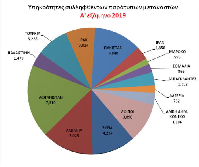 Περιβάλλον ασφάλειας της χώρας: Η εγκληματικότητα σε αριθμούς - εικόνα 7
