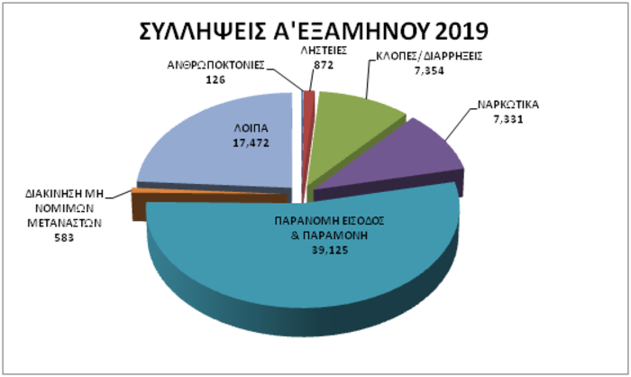 Περιβάλλον ασφάλειας της χώρας: Η εγκληματικότητα σε αριθμούς - εικόνα 8