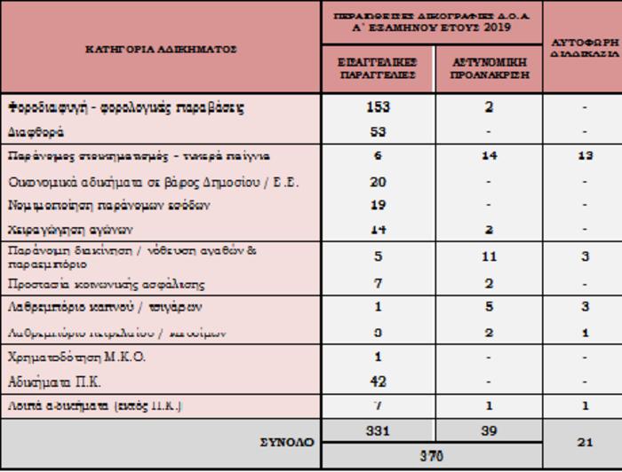 Περιβάλλον ασφάλειας της χώρας: Η εγκληματικότητα σε αριθμούς - εικόνα 9