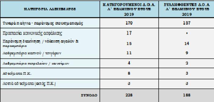 Περιβάλλον ασφάλειας της χώρας: Η εγκληματικότητα σε αριθμούς - εικόνα 10