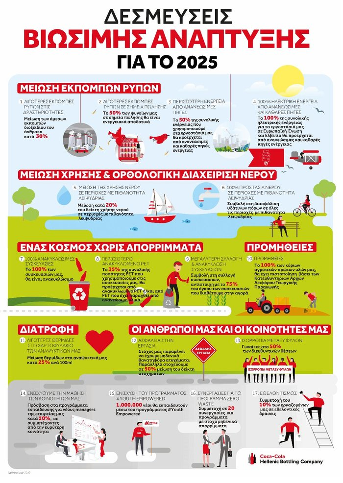 Coca-Cola HBC: Κορυφαία στον Δείκτη Βιώσιμης Ανάπτυξης Dow Jones (DJSI)