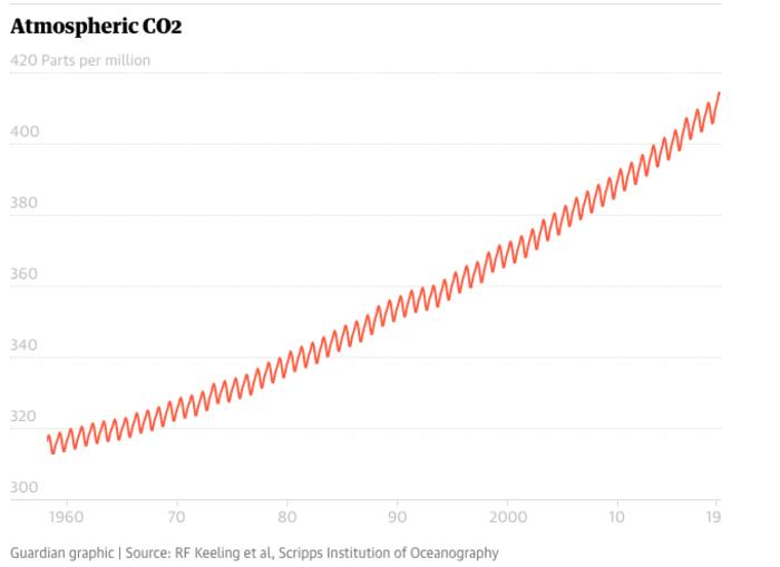 Η πορεία του CO2 στην ατμόσφαιρα