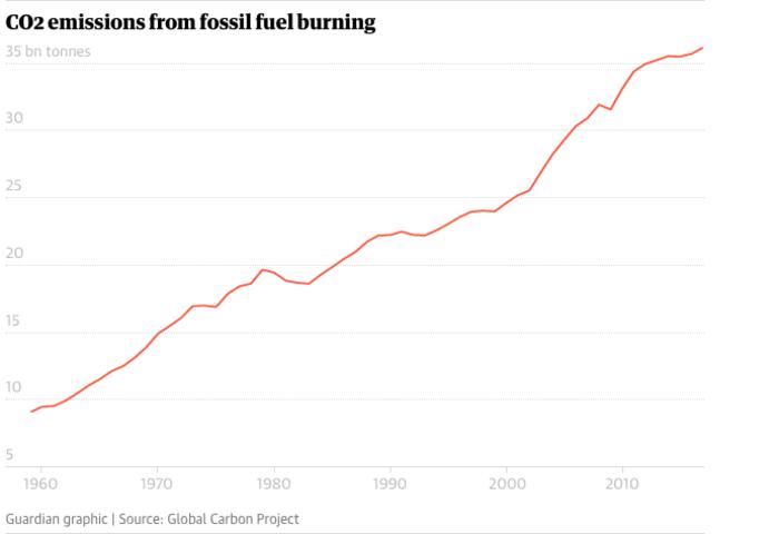 Οι εκπομπές CO2