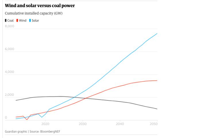 Αιολική και ηλιακή ενέργεια σε σύγκριση με τον άνθρακα