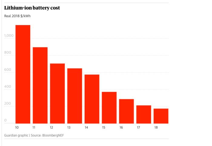 Το κόστος των μπαταριών