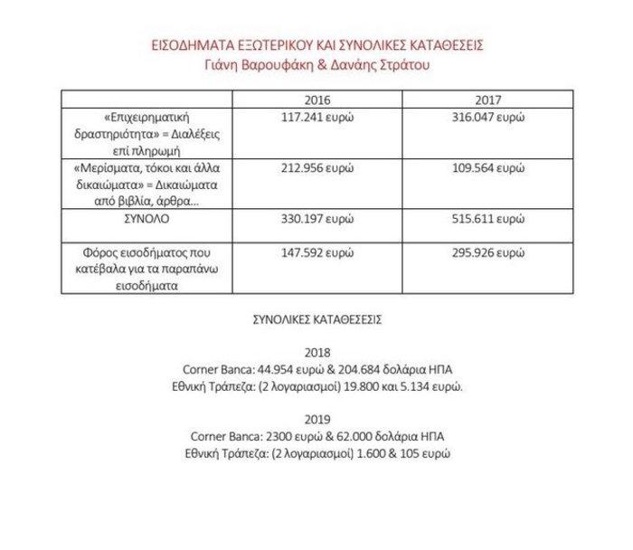 Απάντηση Βαρουφάκη για το πόθεν έσχες: Πλήρωσα φόρο 443.518 ευρώ