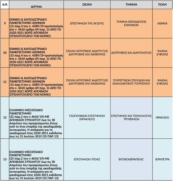 Βόμβα  από το υπ. Παιδείας. Αναστολή λειτουργίας σε 38 τμήματα ΑΕΙ - εικόνα 3