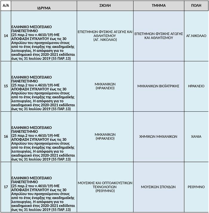 Βόμβα  από το υπ. Παιδείας. Αναστολή λειτουργίας σε 38 τμήματα ΑΕΙ - εικόνα 4