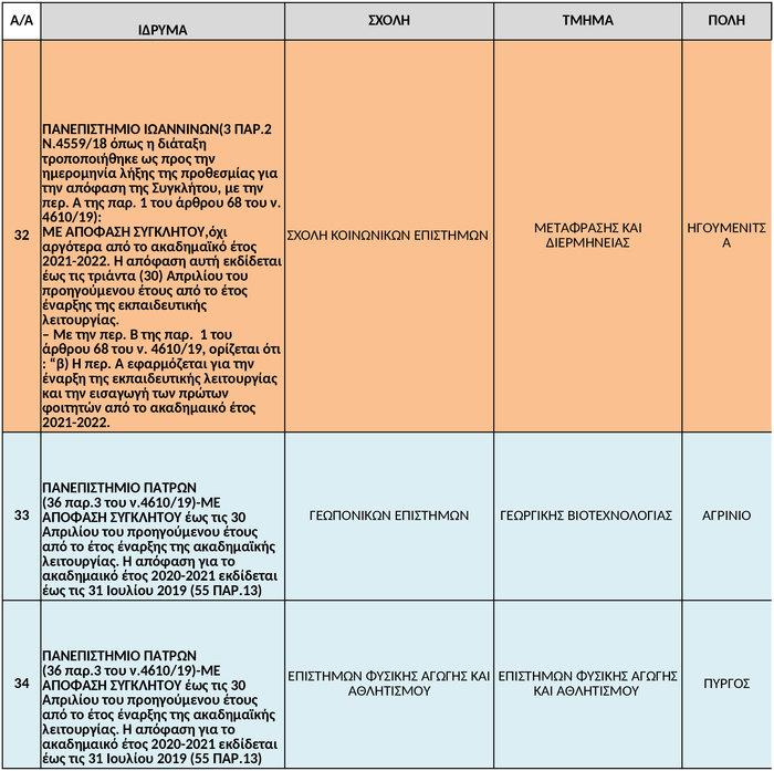Βόμβα  από το υπ. Παιδείας. Αναστολή λειτουργίας σε 38 τμήματα ΑΕΙ - εικόνα 11