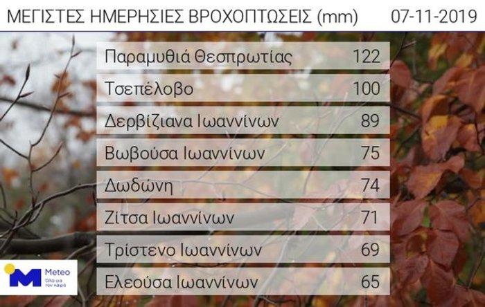 Σε εξέλιξη το κύμα κακοκαιρίας: 4.000 κεραυνοί στο Ιόνιο - εικόνα 2