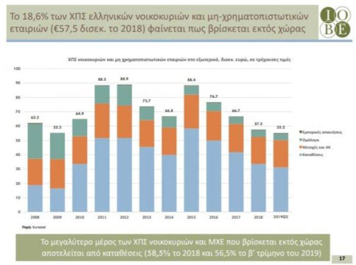 Έκθεση από το ΙΟΒΕ: Οι καταθέσεις των Ελλήνων στο εξωτερικό