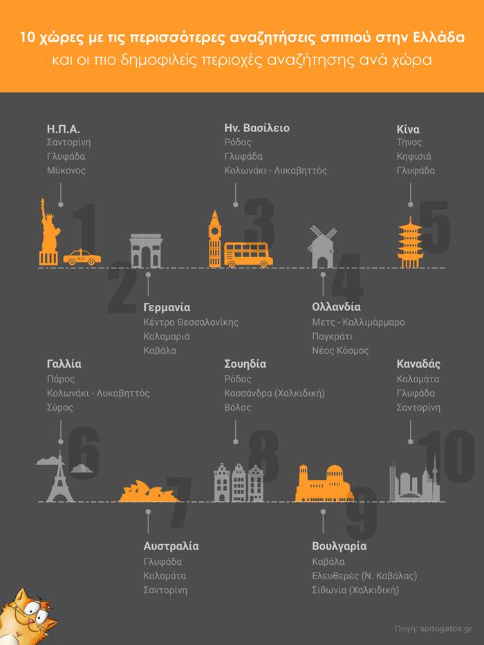Έρευνα - Spitogatos: Αυτές οι 10 χώρες αναζητούν ακίνητα στην Eλλάδα
