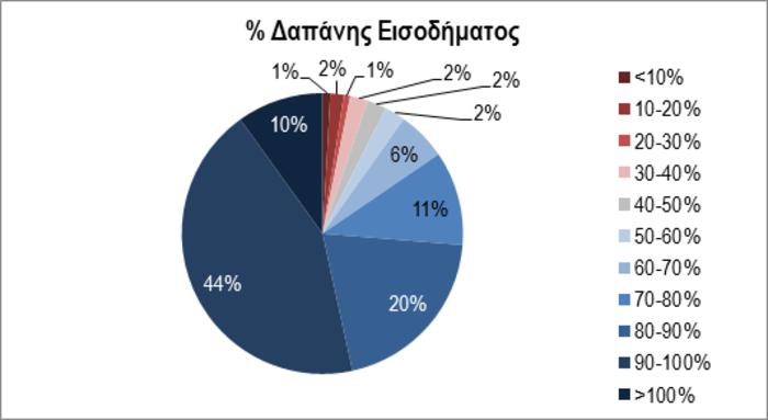 Έρευνα ΣΕΛΠΕ: Σε λογαριασμούς & φόρους το 80% του εισοδήματος μας