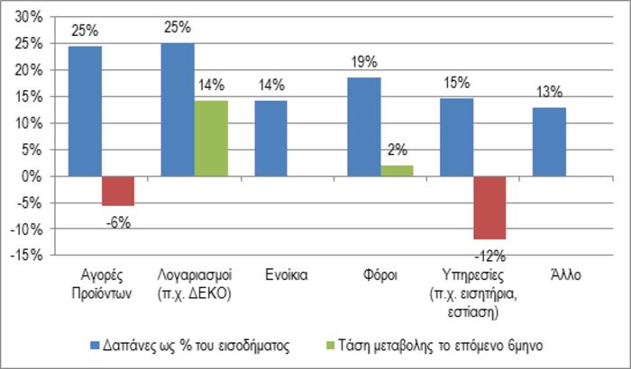 Έρευνα ΣΕΛΠΕ: Σε λογαριασμούς & φόρους το 80% του εισοδήματος μας - εικόνα 2