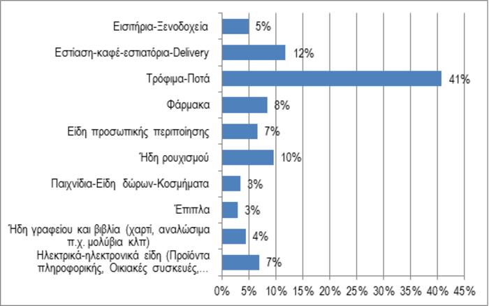 Έρευνα ΣΕΛΠΕ: Σε λογαριασμούς & φόρους το 80% του εισοδήματος μας - εικόνα 3