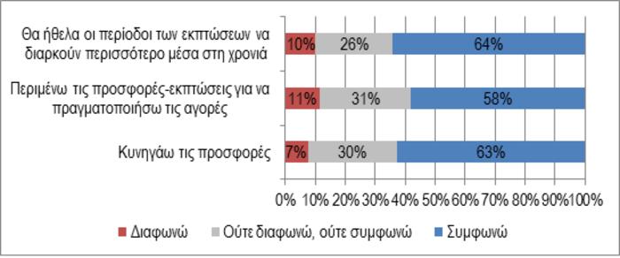 Έρευνα ΣΕΛΠΕ: Σε λογαριασμούς & φόρους το 80% του εισοδήματος μας - εικόνα 4