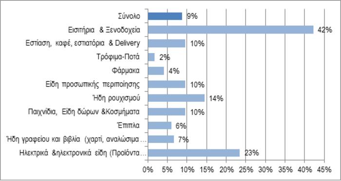 Έρευνα ΣΕΛΠΕ: Σε λογαριασμούς & φόρους το 80% του εισοδήματος μας - εικόνα 5