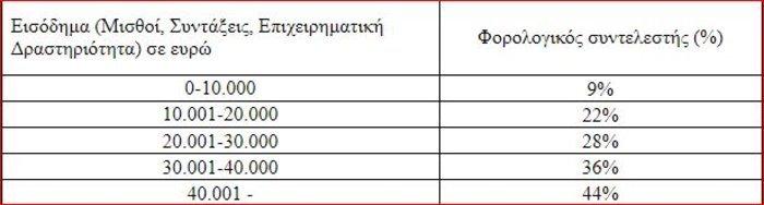 Φορολογικό: Μικρότεροι φόροι 1 δισ. για μισθωτούς - συνταξιούχους - εικόνα 2