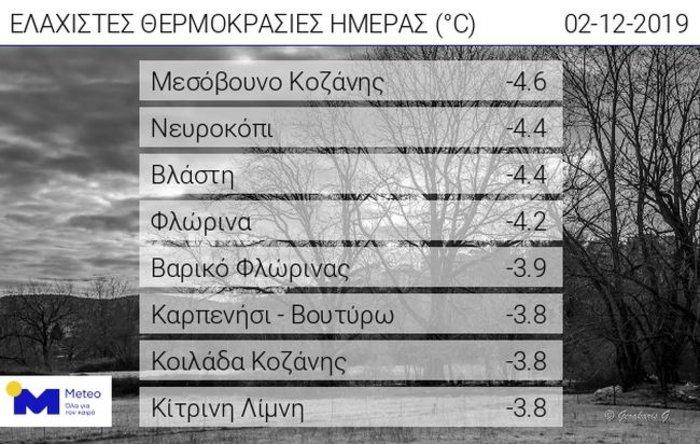 Σε ποιες πόλεις έπεσε η θερμοκρασία κάτω από το μηδέν - εικόνα 2