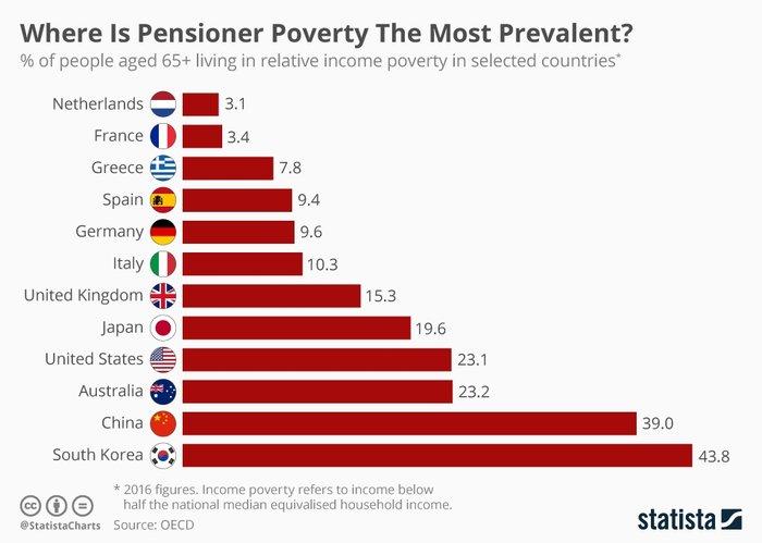 Έρευνα: Πιο φτωχοί οι ηλικιωμένοι σε Γερμανία - Αγγλία από τους Έλληνες