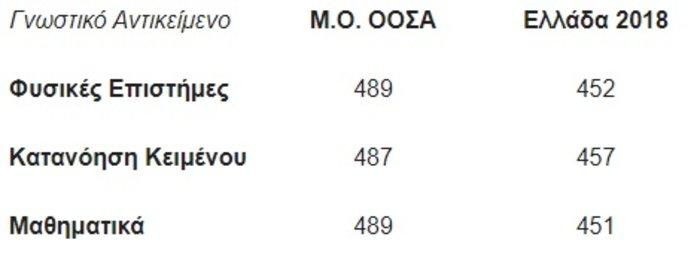 Ερευνα ΟΟΣΑ: Κάτω του μετρίου οι επιδόσεις των Ελλήνων μαθητών