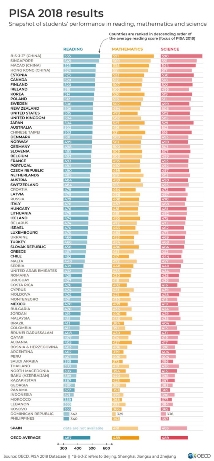 Ερευνα ΟΟΣΑ: Κάτω του μετρίου οι επιδόσεις των Ελλήνων μαθητών - εικόνα 2