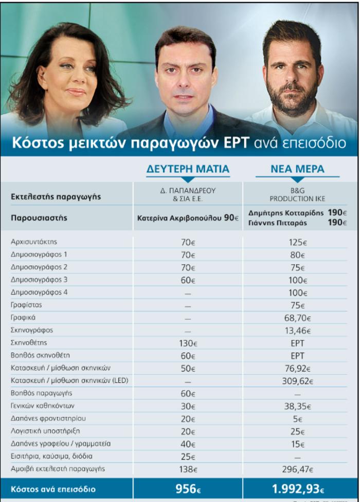 Αυγή κατά ΕΡΤ για τις νέες εκπομπές- Πιο φθηνή ήταν η Ακριβοπούλου...