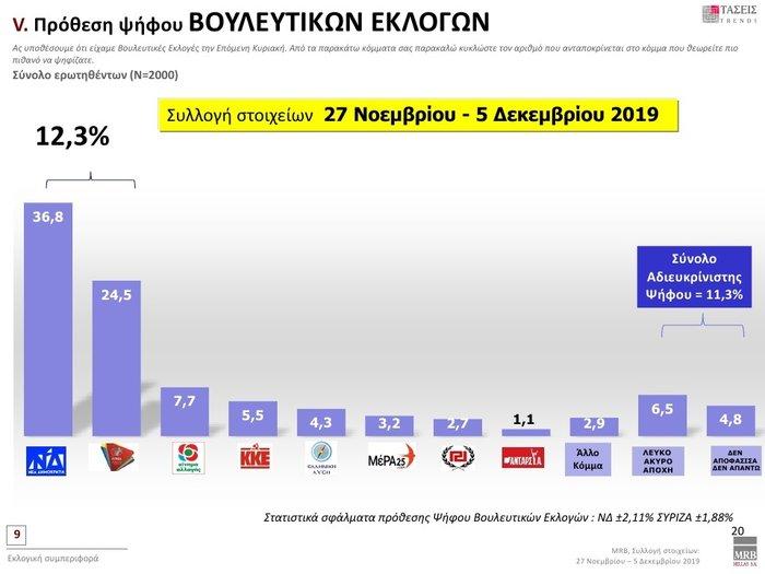Δημοσκόπηση: Προβάδισμα 12,3% της ΝΔ έναντι του ΣΥΡΙΖΑ