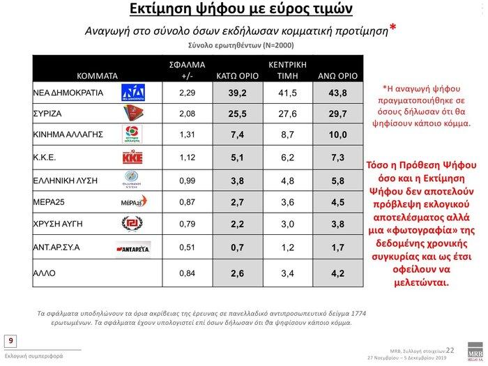 Δημοσκόπηση: Προβάδισμα 12,3% της ΝΔ έναντι του ΣΥΡΙΖΑ - εικόνα 2