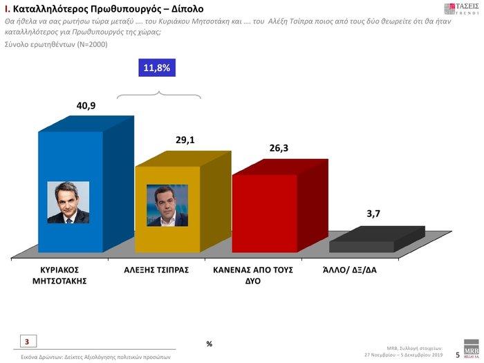 Δημοσκόπηση: Προβάδισμα 12,3% της ΝΔ έναντι του ΣΥΡΙΖΑ - εικόνα 3