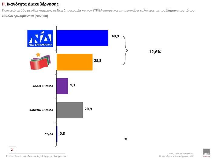 Δημοσκόπηση: Προβάδισμα 12,3% της ΝΔ έναντι του ΣΥΡΙΖΑ - εικόνα 5