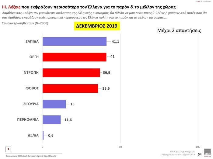 Δημοσκόπηση: Προβάδισμα 12,3% της ΝΔ έναντι του ΣΥΡΙΖΑ - εικόνα 10