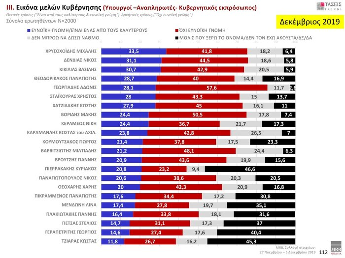Δημοσκόπηση: Προβάδισμα 12,3% της ΝΔ έναντι του ΣΥΡΙΖΑ - εικόνα 7