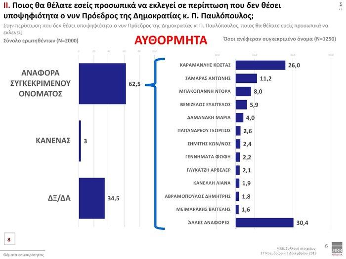 Δημοσκόπηση: Προβάδισμα 12,3% της ΝΔ έναντι του ΣΥΡΙΖΑ - εικόνα 9