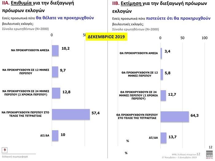 Δημοσκόπηση: Προβάδισμα 12,3% της ΝΔ έναντι του ΣΥΡΙΖΑ - εικόνα 11