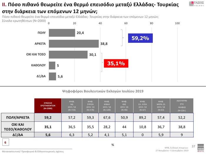 Δημοσκόπηση: Προβάδισμα 12,3% της ΝΔ έναντι του ΣΥΡΙΖΑ - εικόνα 12