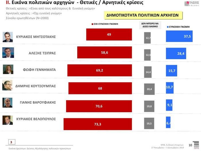 Δημοσκόπηση: Προβάδισμα 12,3% της ΝΔ έναντι του ΣΥΡΙΖΑ - εικόνα 6