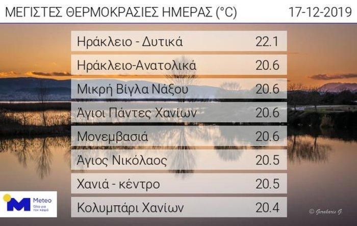 Ανοιξιάτικες θερμοκρασίες - Ξεπέρασε τους 20 στην Κρήτη!
