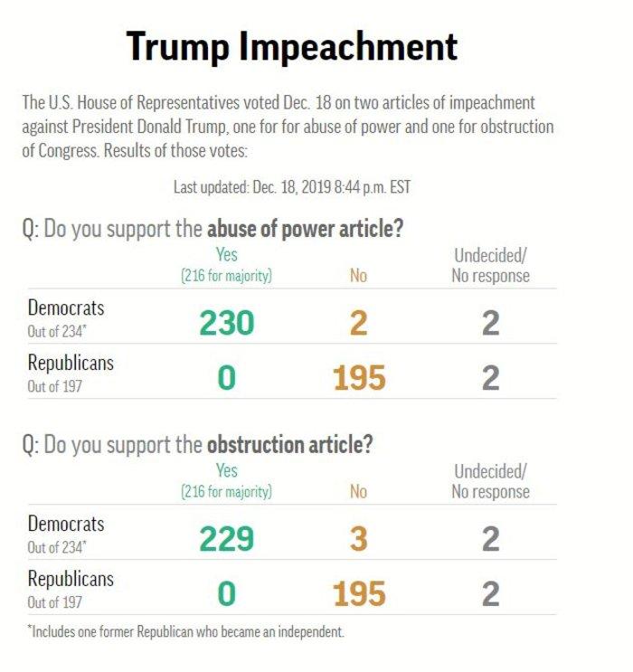 Ιστορική απόφαση: Ο Τραμπ πάει δίκη για δύο αδικήματα - εικόνα 2