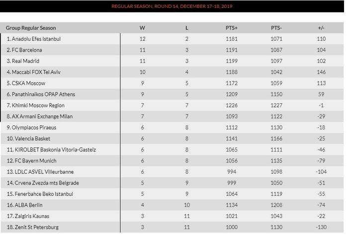 Euroleague: Ο Ολυμπιακός κέρδισε την Χίμκι και τον κόσμο του