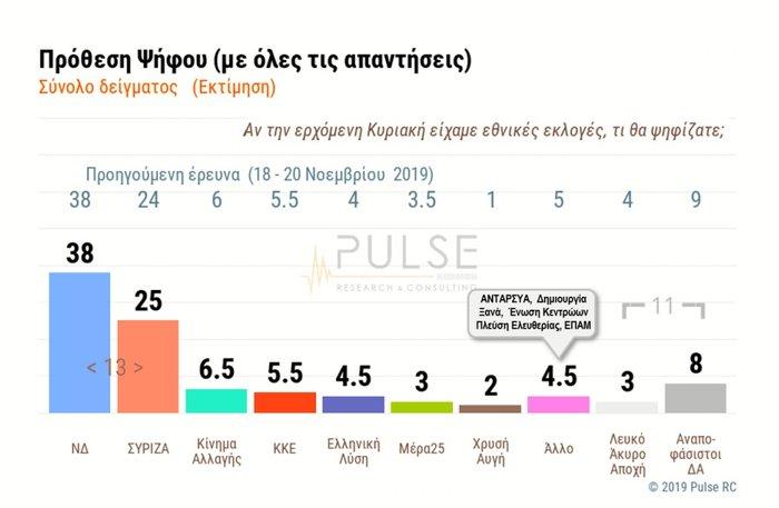 Δημοσκόπηση Pulse: Στις 13 μονάδες η διαφορά ΝΔ - ΣΥΡΙΖΑ