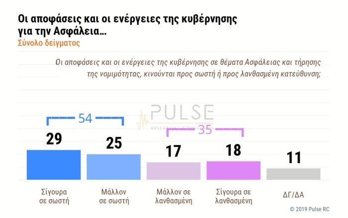 Δημοσκόπηση Pulse: 54% ΝΑΙ στην κυβέρνηση για την Ασφάλεια