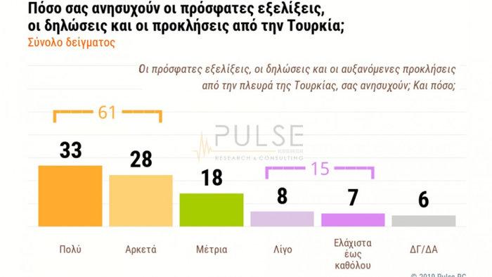 Δημοσκόπηση Pulse: 54% ΝΑΙ στην κυβέρνηση για την Ασφάλεια - εικόνα 2