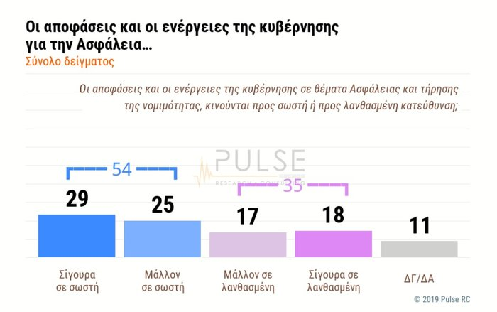 Δημοσκόπηση: Θετικό βαθμό για την κυβέρνηση Μητσοτάκη - εικόνα 3