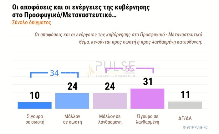 Δημοσκόπηση: Θετικό βαθμό για την κυβέρνηση Μητσοτάκη - εικόνα 4