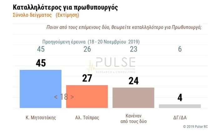 Δημοσκόπηση: Θετικό βαθμό για την κυβέρνηση Μητσοτάκη
