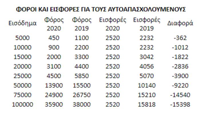 Μείωση εισφορών: Πόσα θα πληρώνουν οι ελεύθεροι επαγγελματίες
